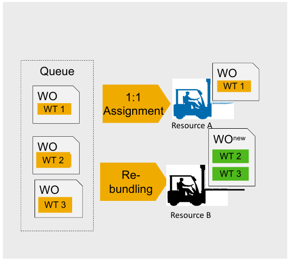 SAP EWM 9.5 - Automatic merging warehouse orders